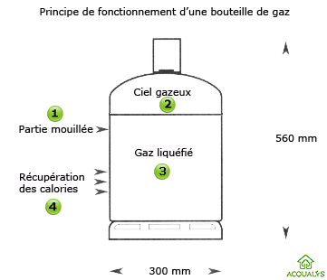 bouteille de gaz butane et bouteille de gaz propane. Black Bedroom Furniture Sets. Home Design Ideas