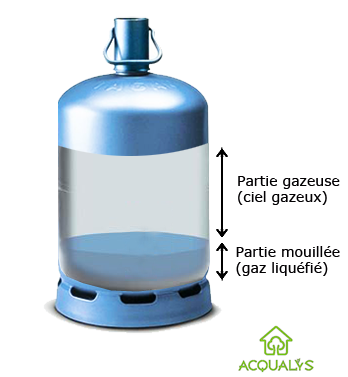 tout savoir sur la bouteille de gaz butane ou propane. Black Bedroom Furniture Sets. Home Design Ideas