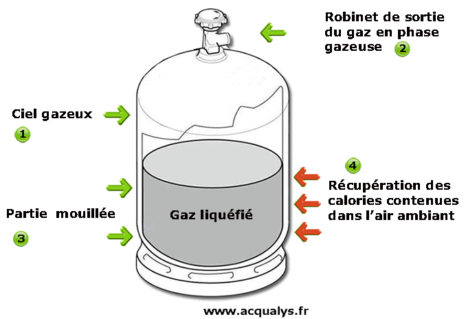 guide sur l 39 utilisation des bouteilles gaz butane ou propane. Black Bedroom Furniture Sets. Home Design Ideas