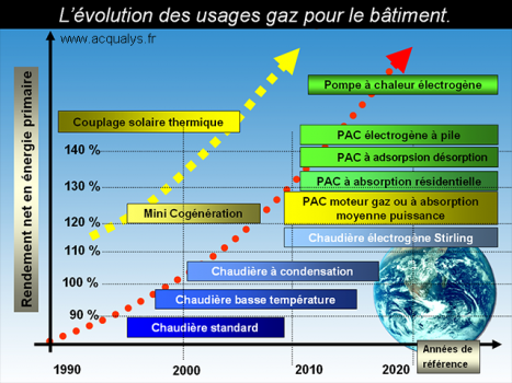 Evolution des usages gaz