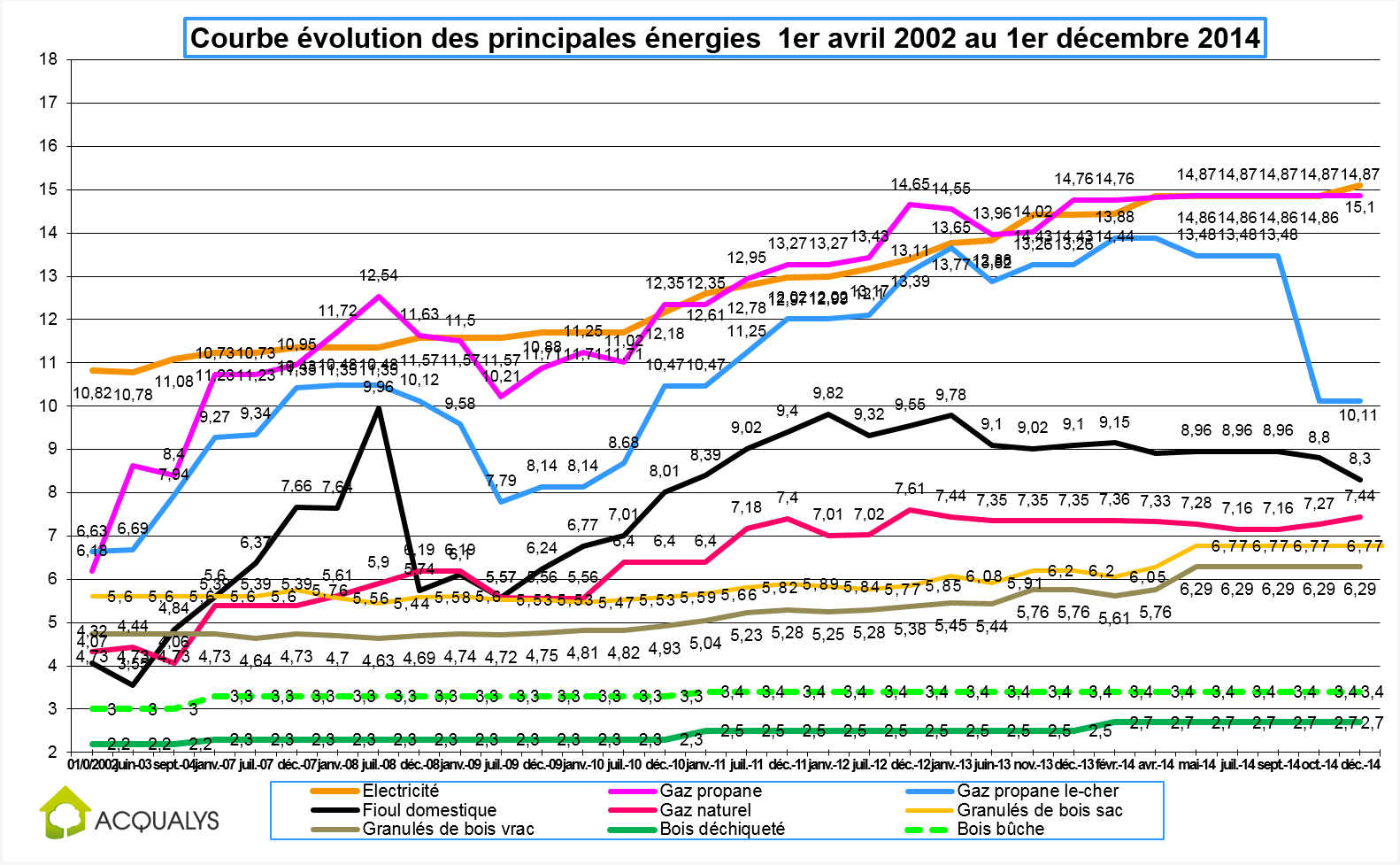 Donn es sur le march du prix de l 39 nergie volution et for Evolution du prix du gaz