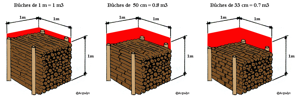 Corde De Bois Dimension : st?re en b?ches de 25 cm de long repr?sente 0,60 m?