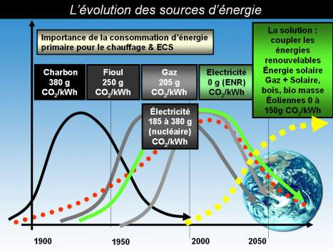 comparatif-emission-CO2-differentes-energies-Picbleu