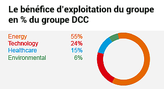 DCC Energy groupe