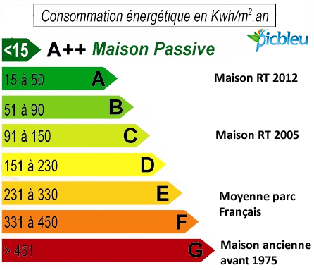 Le diagnostic de performance nerg tique est il obligatoire for Classe energetique maison