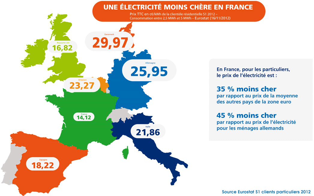 Electricite Moins Chere France Edf