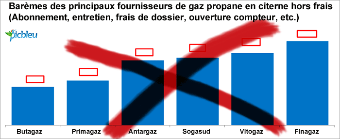 comparatif du prix gaz citerne gpl propane depuis1999. Black Bedroom Furniture Sets. Home Design Ideas