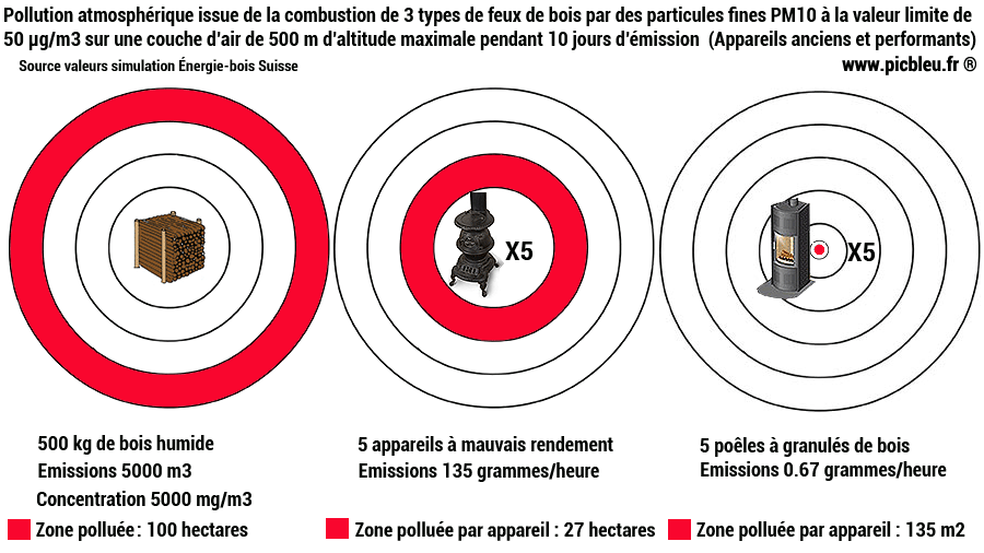 Pollution-particules-fines-issues-combustion-bois-Picbleu.png