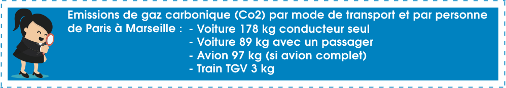 Emissions de gaz carbonique par type de transport Encyclopédie Picbleu.png