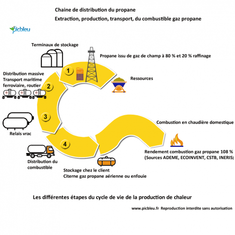 Extraction-production-transport-du-combustible-gaz-propane