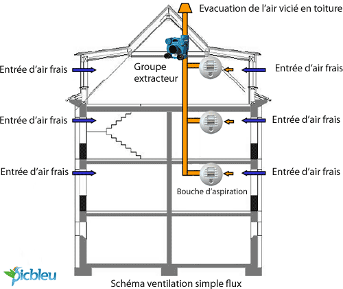 A ration maison vmc vmr simple hygror glable double flux for Extracteur d air hygroreglable