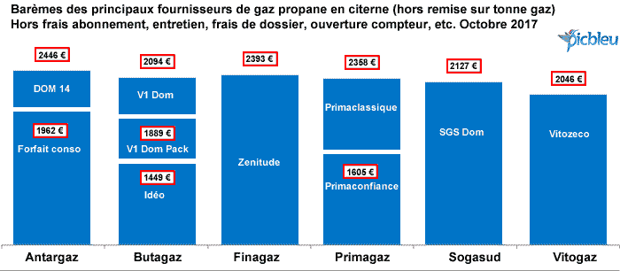 bar me du prix du gaz propane en citerne janvier 2014 ce jour. Black Bedroom Furniture Sets. Home Design Ideas