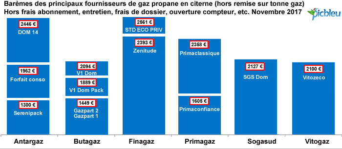 comparatif du meilleur prix de gaz propane en citerne depuis 1999. Black Bedroom Furniture Sets. Home Design Ideas