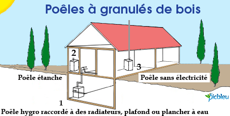 R gles essentielles installation de po le granul s de bois for Chauffer un garage non isole