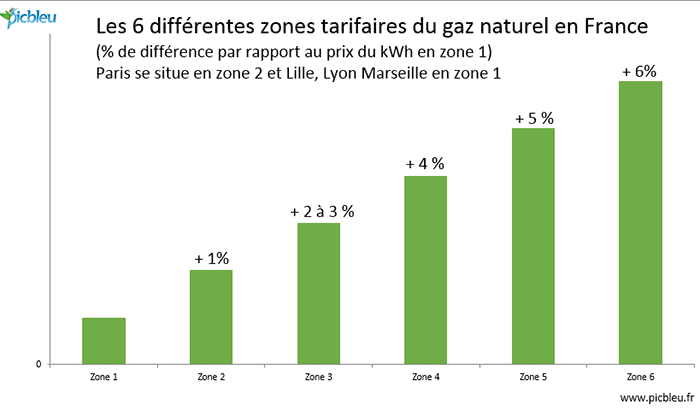 6-zones-tarifaires-du-gaz-naturel-en-France.png