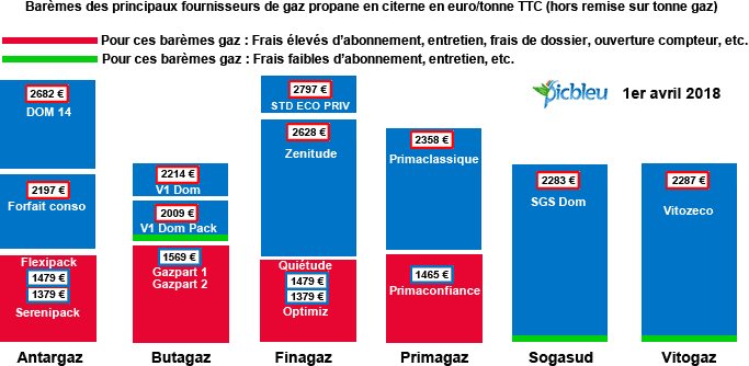comparatif des prix du gaz propane gpl en citerne ou en compteur. Black Bedroom Furniture Sets. Home Design Ideas